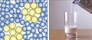 Mischungen im Teilchenmodell